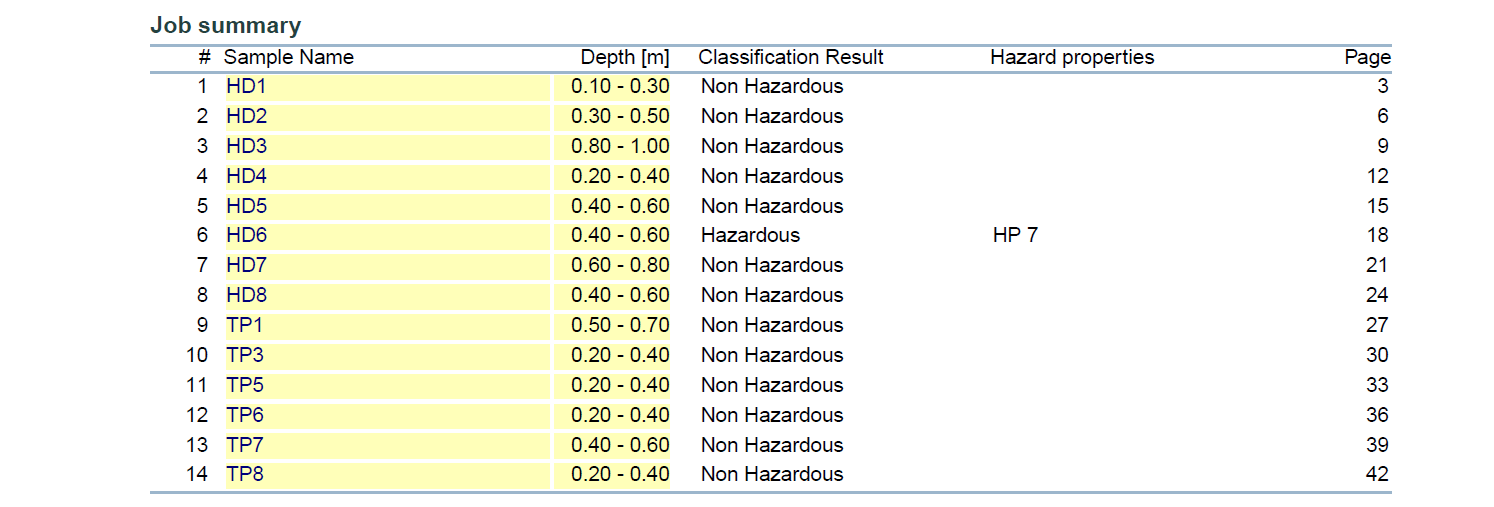 Waste Classification Results Delineating Hazardous and Non-Hazardous Material